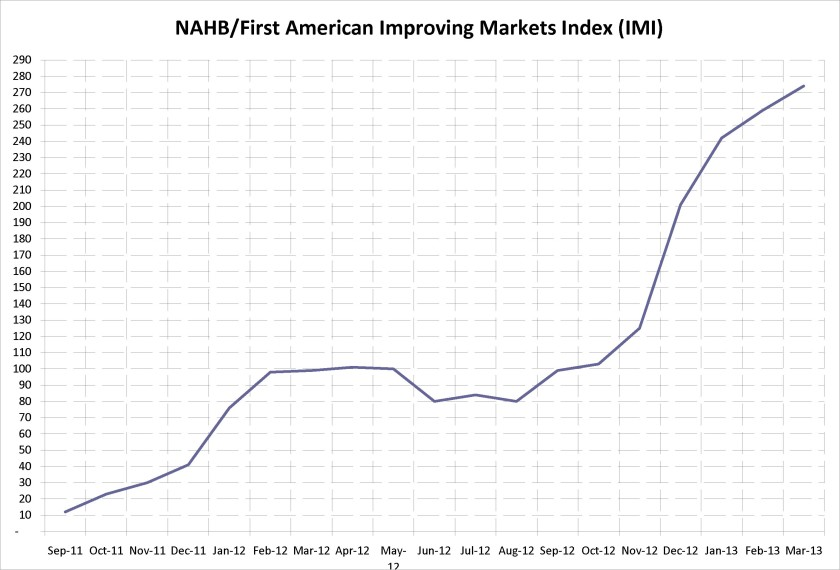 NAHB/First American Improving Markets Index (IMI)