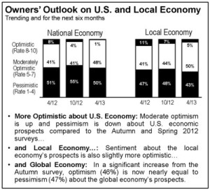 Chart: PNC Economic Survey - Florida Overview