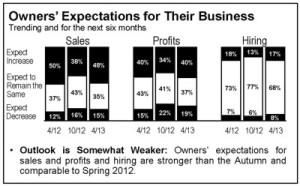 PNC Economic Survey - Florida Overview