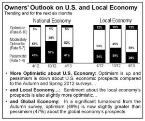 Chart: PNC Economic Survey, National Overview