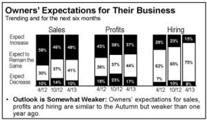Chart: PNC Economic Survey | National Overview