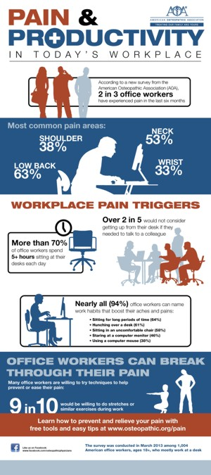 pain-and-productivity-infographic sm